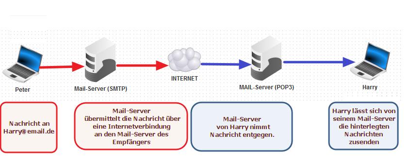 am Beispiel von SMTP/POP3
